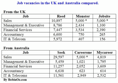 UK Australia job vacancies