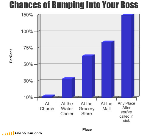 Chances of Bumping Into Your Boss