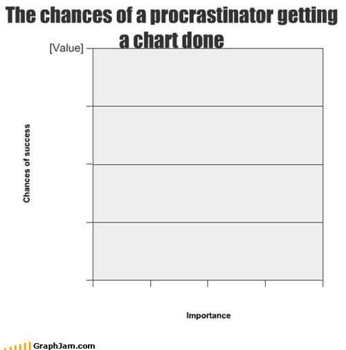 Chances of a procrastinator getting a chart done