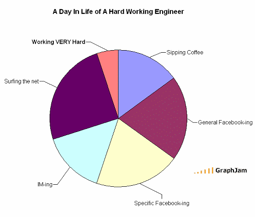A day in the life of a Hard Working Engineer
