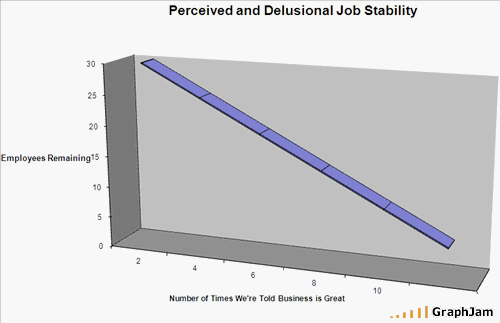 Perceived & Delusional Job Stability