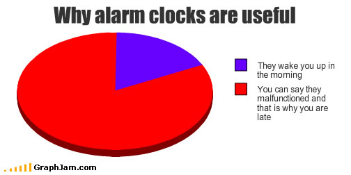 Why alarm clocks are useful
