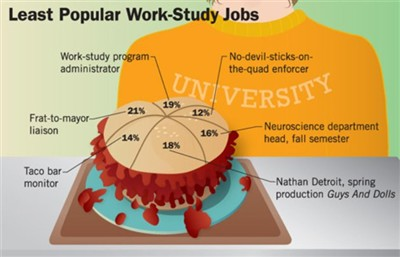 least popular work study jobs