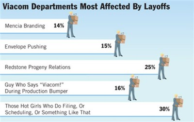 viacom departments most affected by layoffs