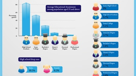 education vs employment infographic