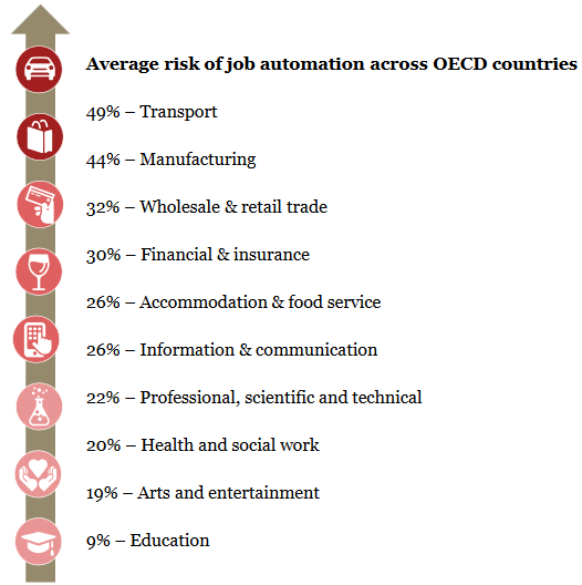 Industries most at risk of job automation in OECD countries