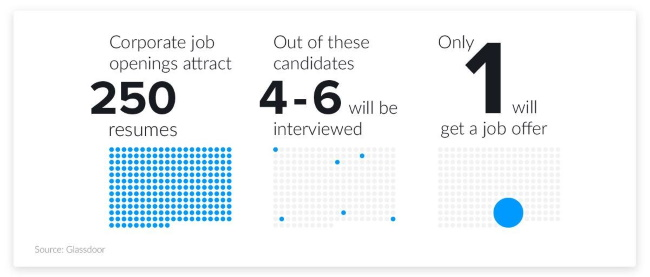 Each corporate job opening attracts 250 resumes